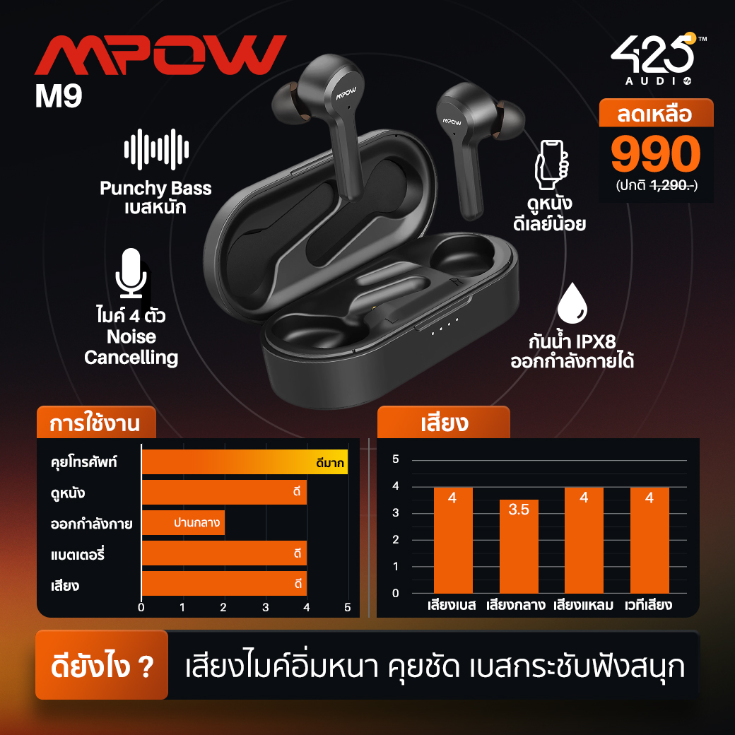 หูฟังไร้สาย, หูฟัง, true wireless Mpow, MDots, MBits S, M12, M9, M30 SoundPEATS, mac, trueair 2, q หูฟังราคาถูก, budget, bluetooth, บลูทูธ เสียงดี, เบสหนัก, ออกกำลังกาย, คุยโทรศัพท์
